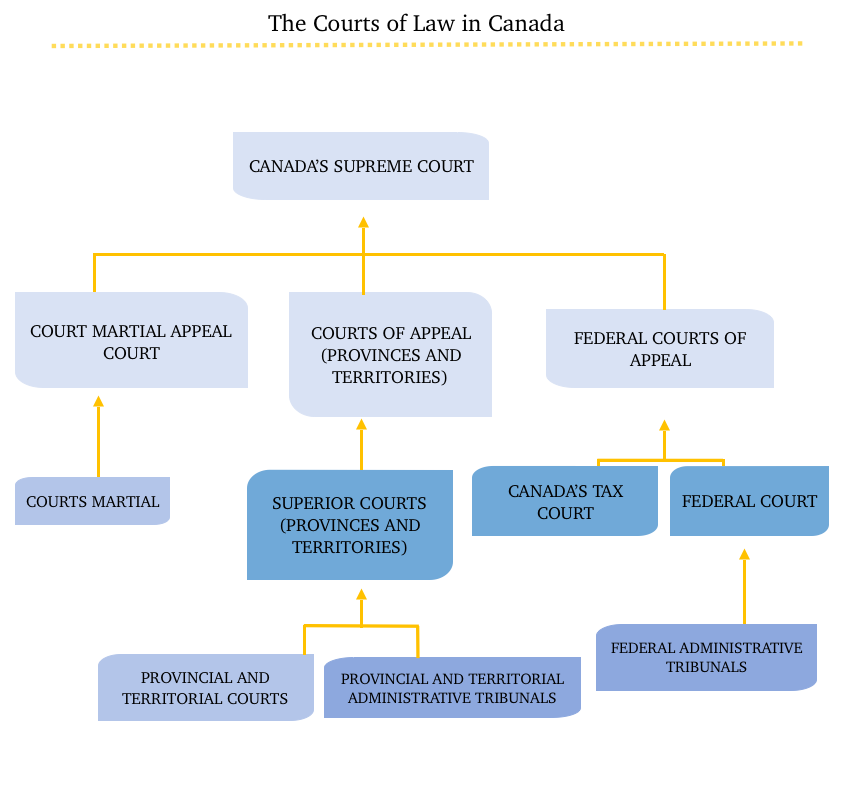 Canada's Jurisdictional Organization