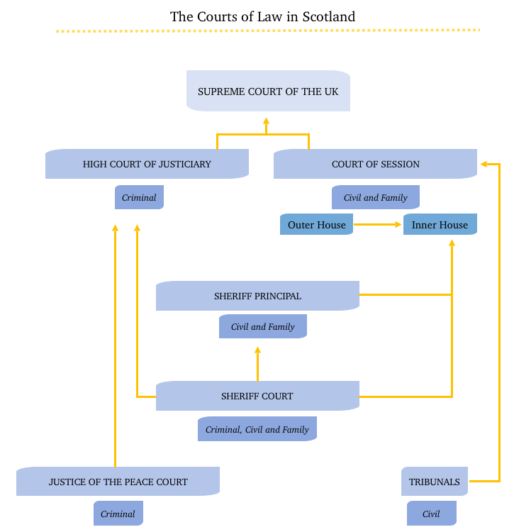 Scotland's Jurisdictional Organization