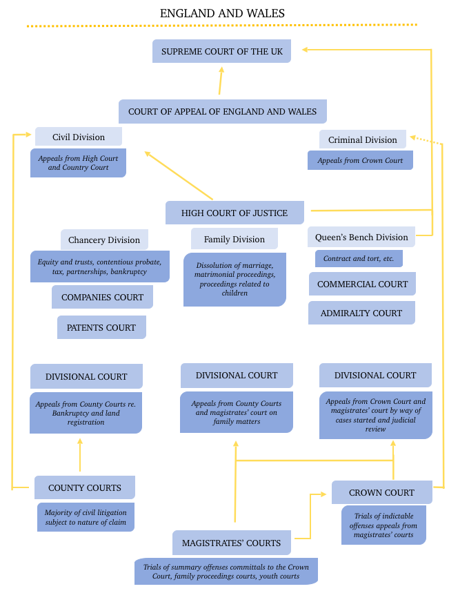England & Wales Jurisdictional Organization Diagram