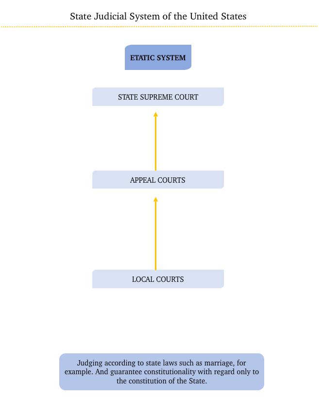 Etatic System - USA