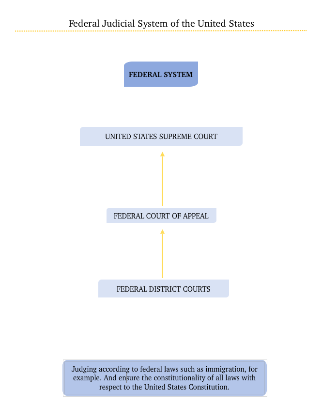 Federal System USA