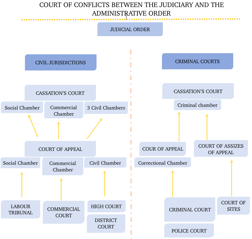 Judicial Order in France